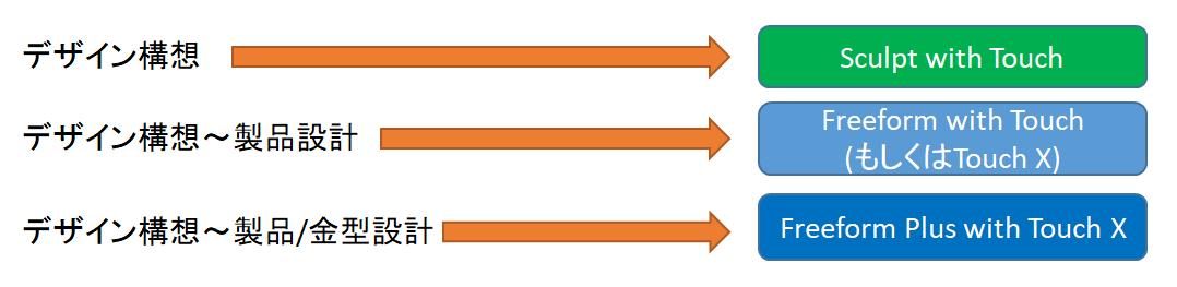 製品開発フローにおけるシステム適用イメージ